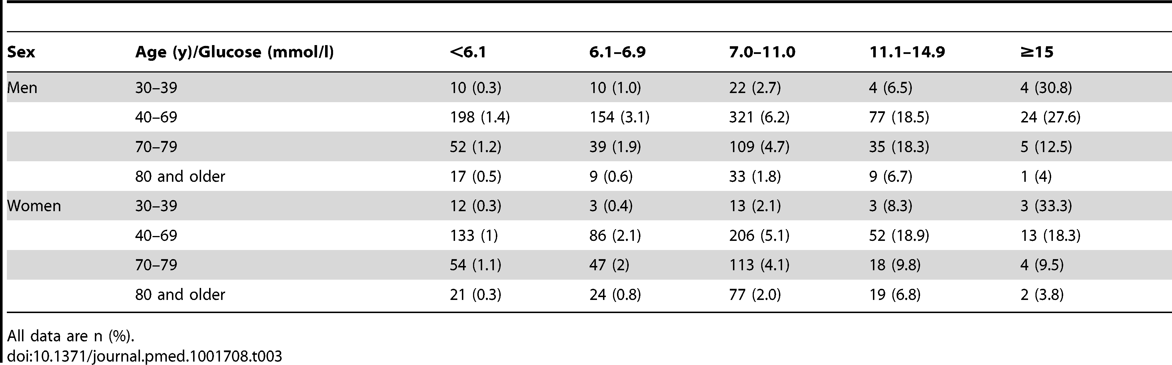 3-year risk of type 2 diabetes stratified by admission glucose, age, and sex.