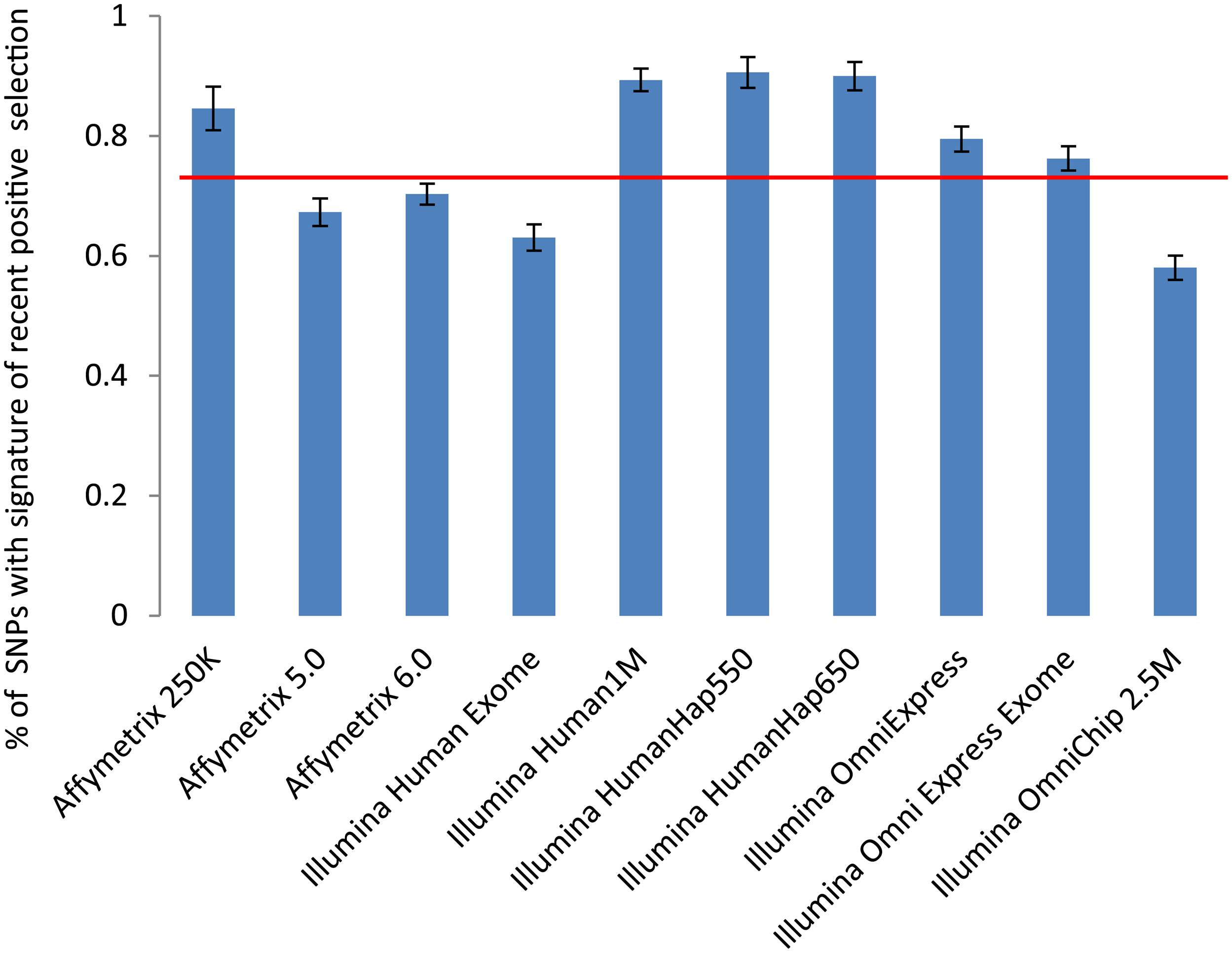 Proportions of SNPs with the signature of recent positive selection on the most commonly used genotyping platforms.