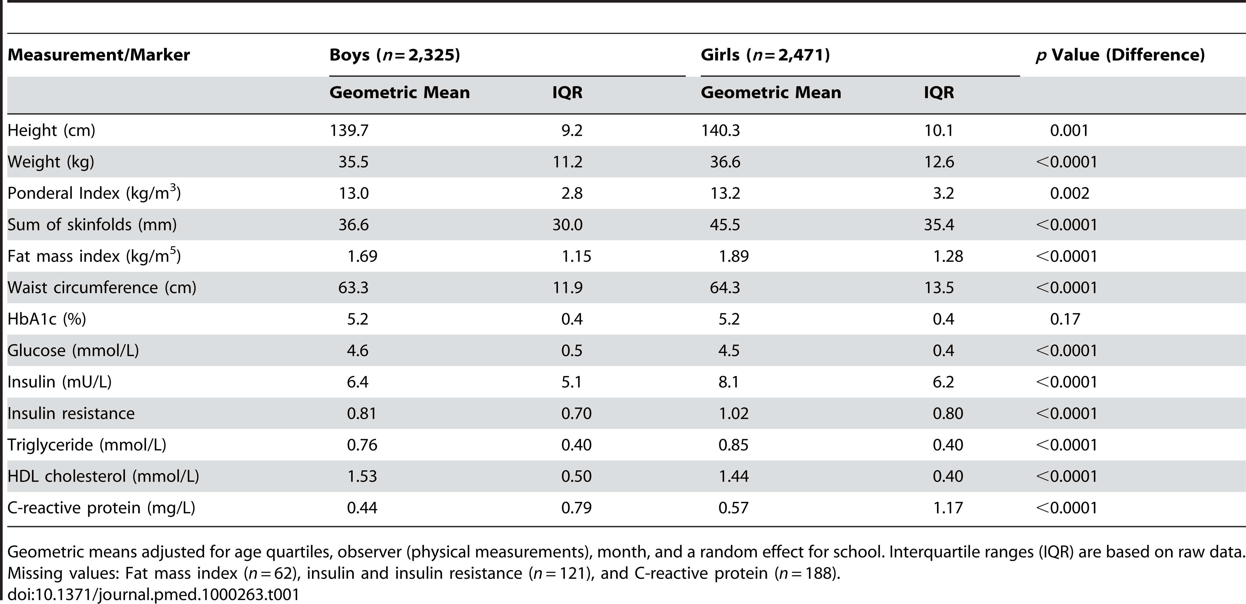 Physical measurements and blood markers: By gender.