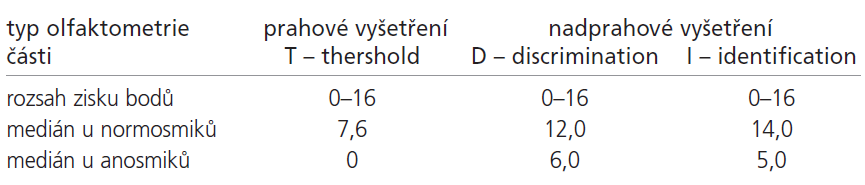 Rozsah bodových zisků jednotlivých částí testu Sniffin' Sticks a mediány u osob s normálním čichem starších 55 let a anosmiků dle Kobala a kol. (7).