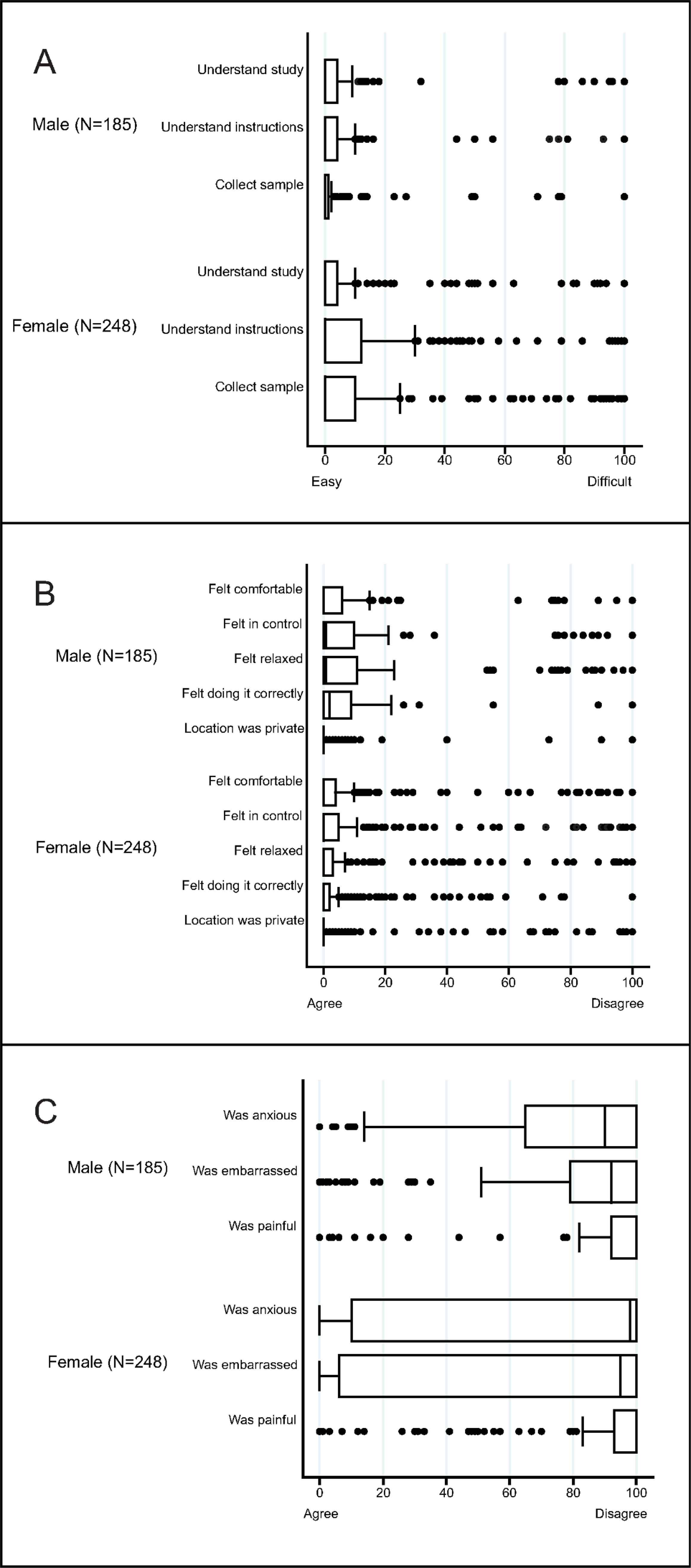 Box and whisker plots of the acceptability of sampling in a population-based sexually transmitted infection/bacterial vaginosis survey among young people aged 15–24 years in rural KwaZulu-Natal.