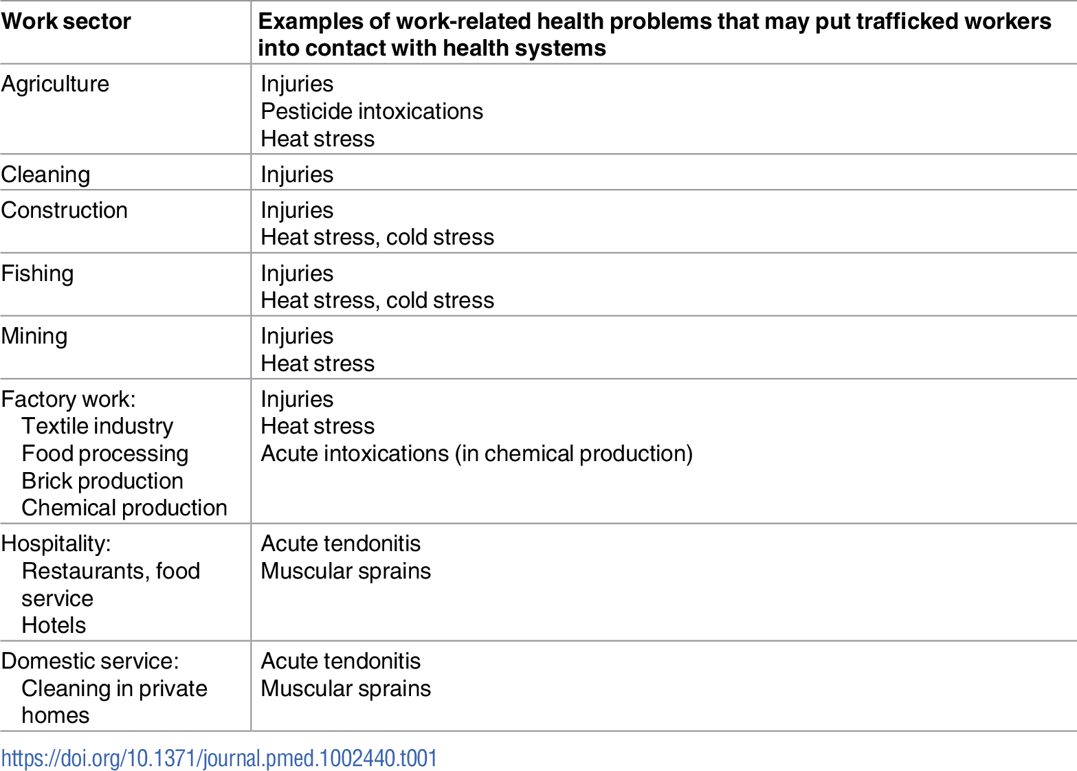 "Main sectors of work known to be related to labour trafficking and their possible health problems [<em class=""ref"">2</em>,<em class=""ref"">4</em>]."