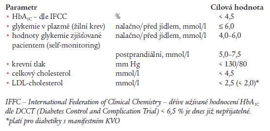 Cílové hodnoty u diabetiků 2. typu.