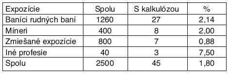 Počty a percento výskytu kalkulózy podľa expozícií