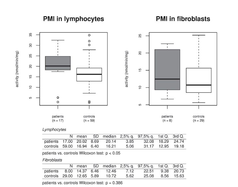Fig. 4. Activity of phosphomannose isomerase (PMI) in isolated lymphocytes and cultivated fibroblasts in patients and in controls. Due to non-normality of the observed data, non-parametric statistical methods were used. Differences between patients and controls (resp. heterozygotes and controls) were subject to Wilcoxon two sample tests. P-values less than 0.05 were considered as statistically significant. Analyses were conducted using R statistical package, version 3.1.2, R Core Team (2014).