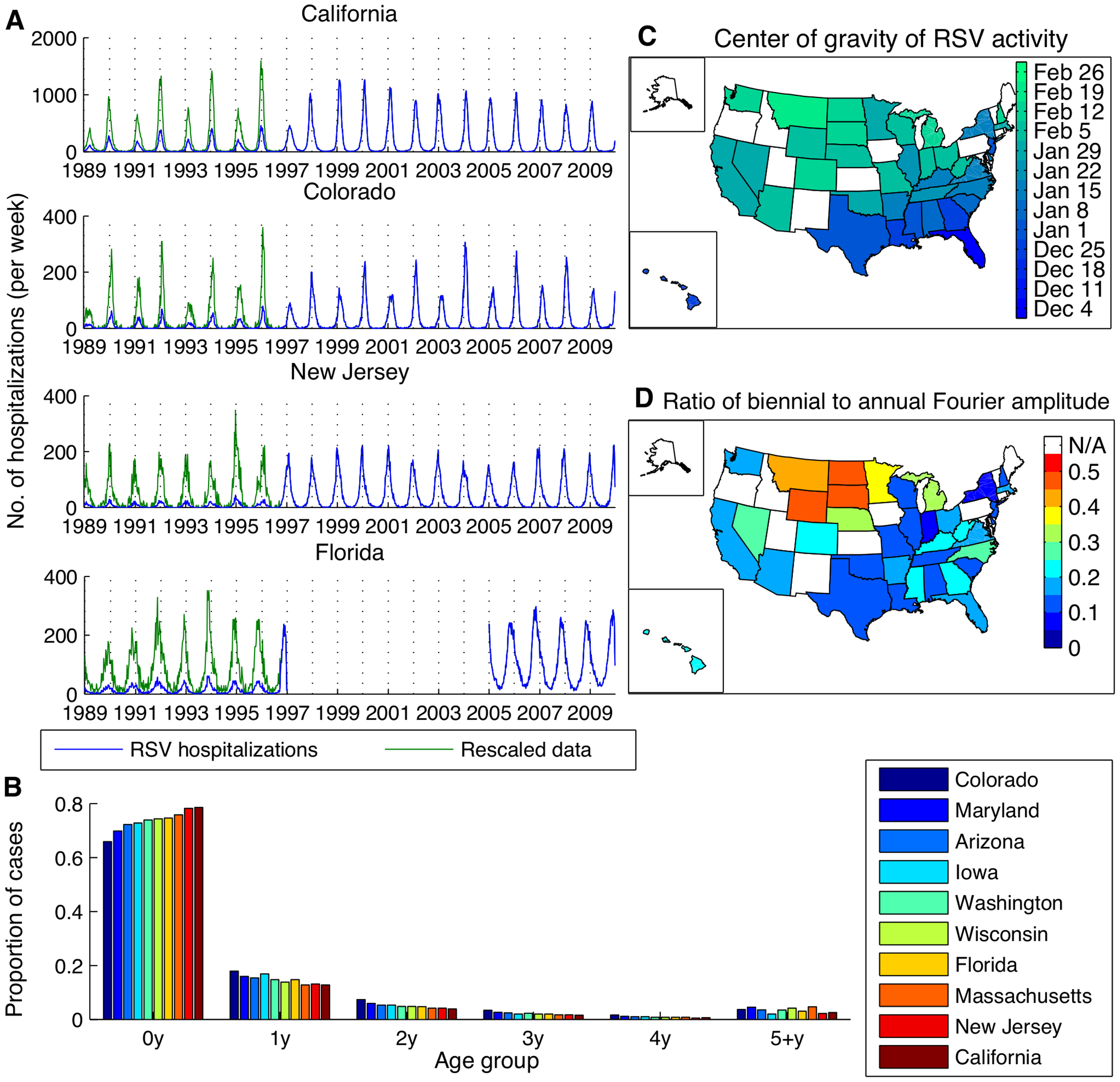 Patterns of RSV activity across the United States for hospitalization and laboratory testing data.