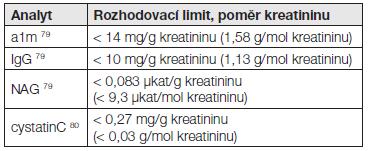 Rozhodovací limity vybraných proteinů v moči [14]