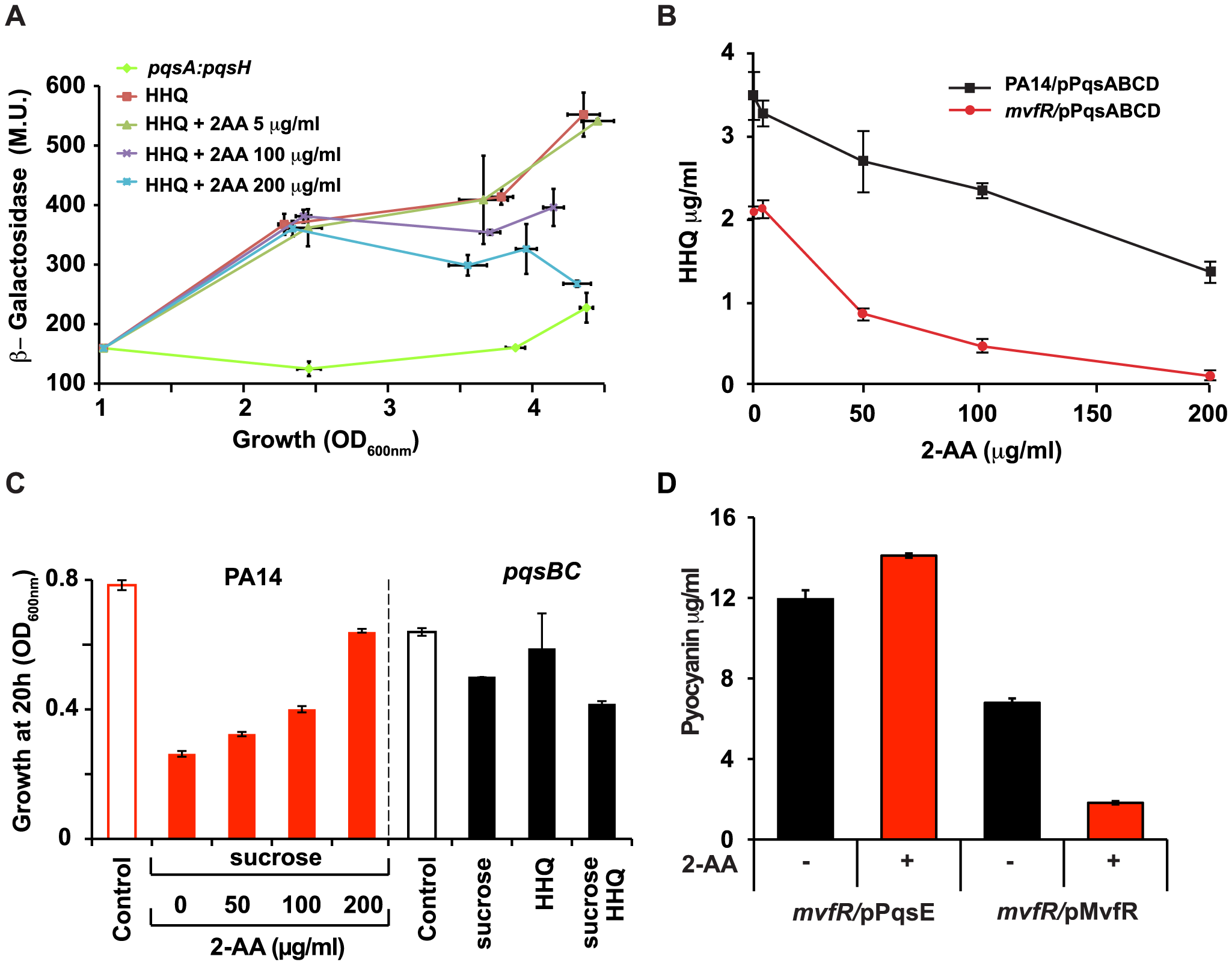 Negative regulation of the MvfR regulon by 2-AA is a result of down-regulation of <i>pqsABCDE</i> expression and interference with MvfR activity via inhibition of HHQ biosynthesis.