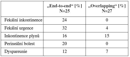 Srovnání end-to-end a overlapping sfinkteroplastiky [16]