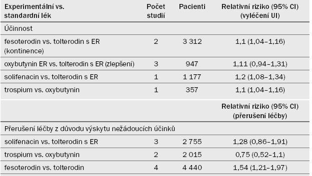 Srovnání jednotlivých antimuskarinik.