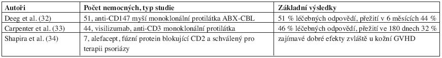 Další látky eliminující imunokompetentní buňky v terapii steroid-rezistetní GVHD.