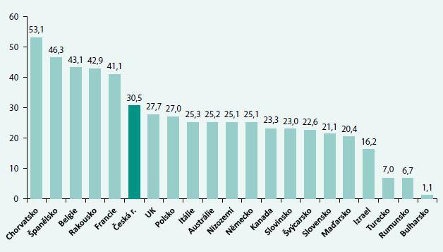 Transplantace ledvin od zemřelých dárců na 1 mil. obyvatel ve světě v roce 2011