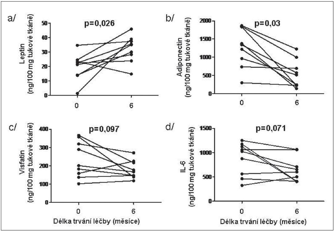 Vliv léčby TNFα inhibitorem na expresi vybraných adipokinů leptinu (a), adiponectinu (b), visfatinu (c) a IL-6 (d) v podkožní tukové tkáni u pacientů s RA.