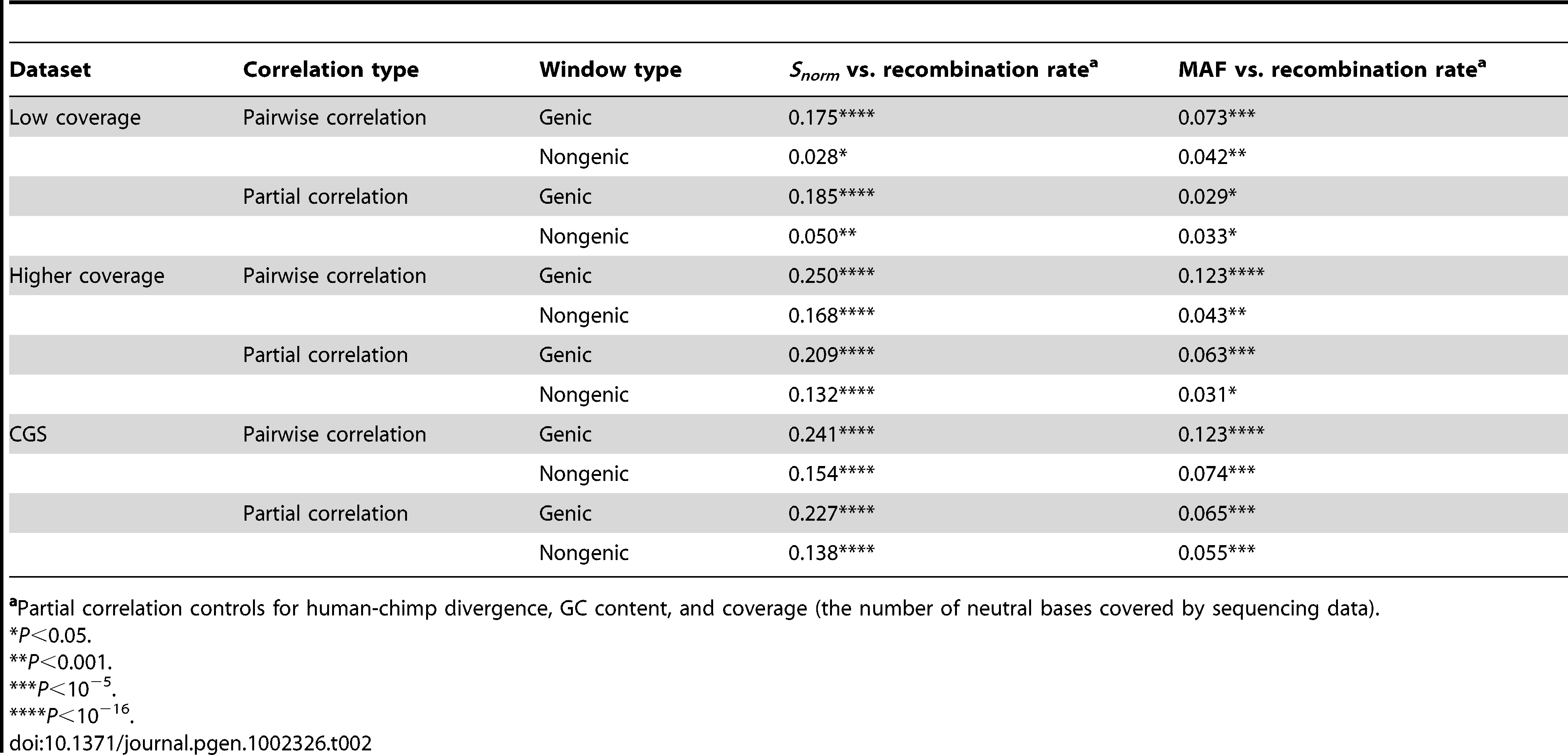 Summary of correlation coefficients (Spearman's ) for the three datasets divided into genic and non-genic windows.