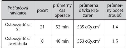 Osteosyntéza pánve pomocí počítačové navigace - průměrné operační časy a dávky RTG záření