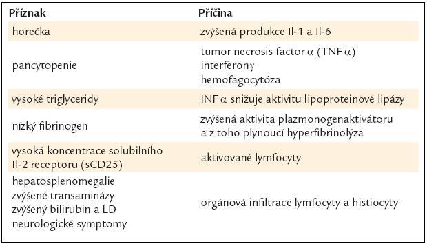Patofyziologie hemofagocytující lymfohistiocytózy.