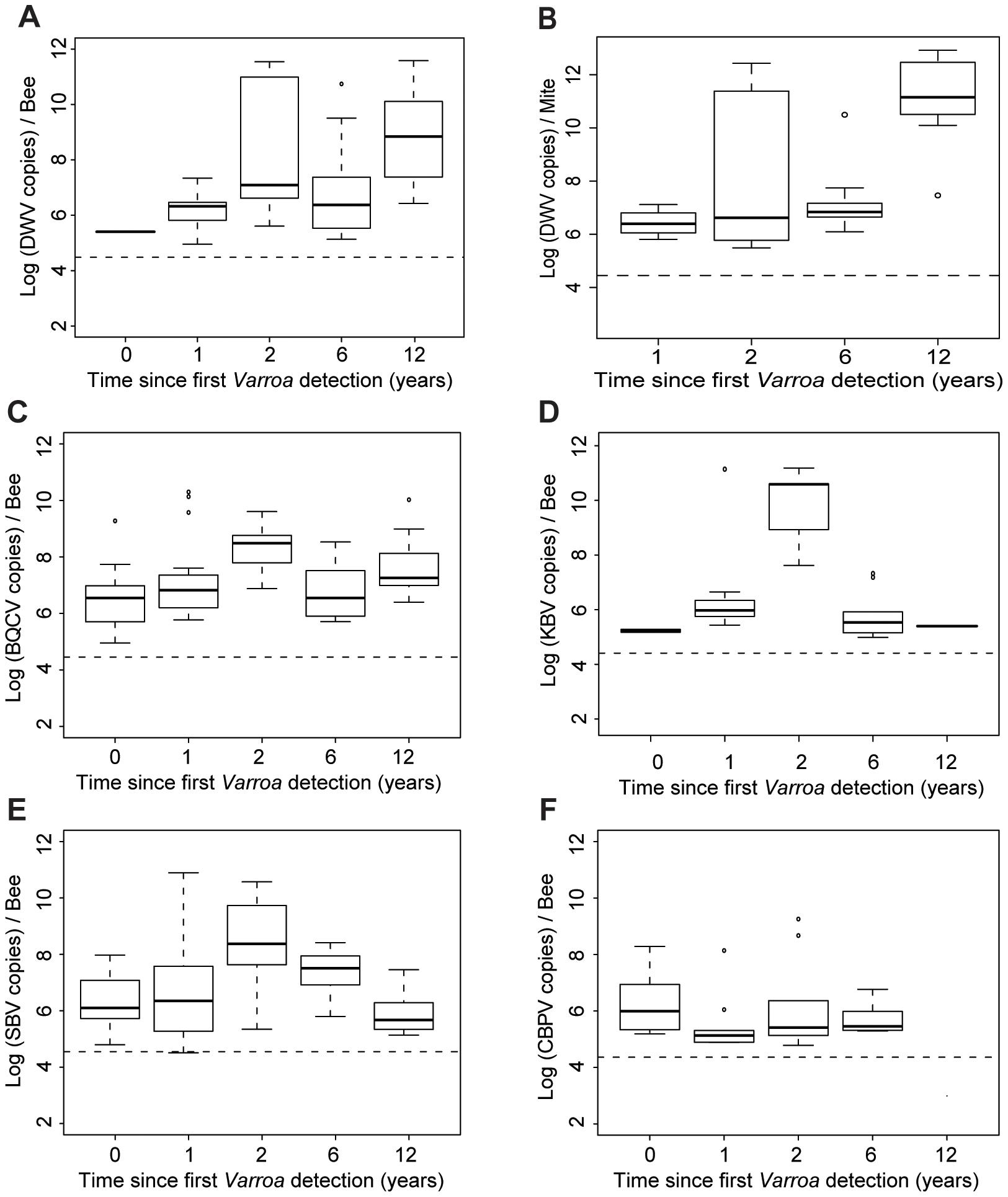 Virus titres in honeybees and <i>Varroa</i> mites along the <i>Varroa</i> front of expansion.
