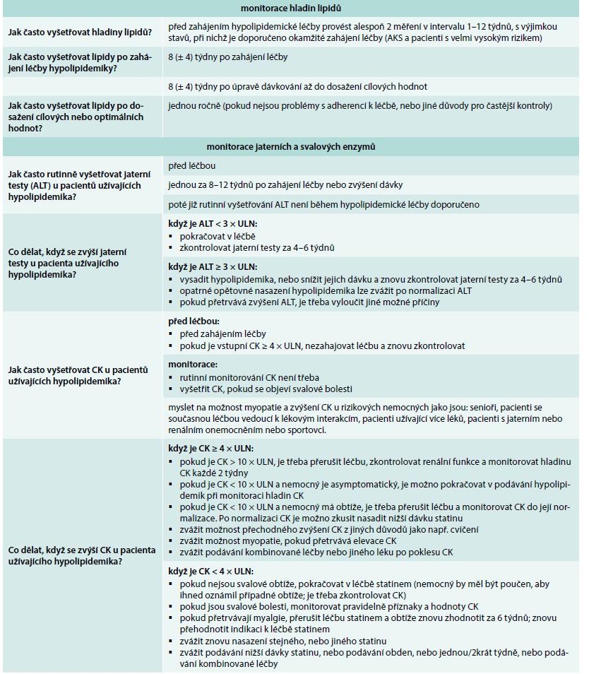 Doporučení pro monitoraci hladin lipidů a enzymů při léčbě hypolipidemiky