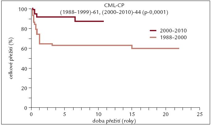 Pravděpodobnost přežití u pacientů s CML po transplantaci v 1. chronické fázi v závislosti na období, kdy byla transplantace provedena.