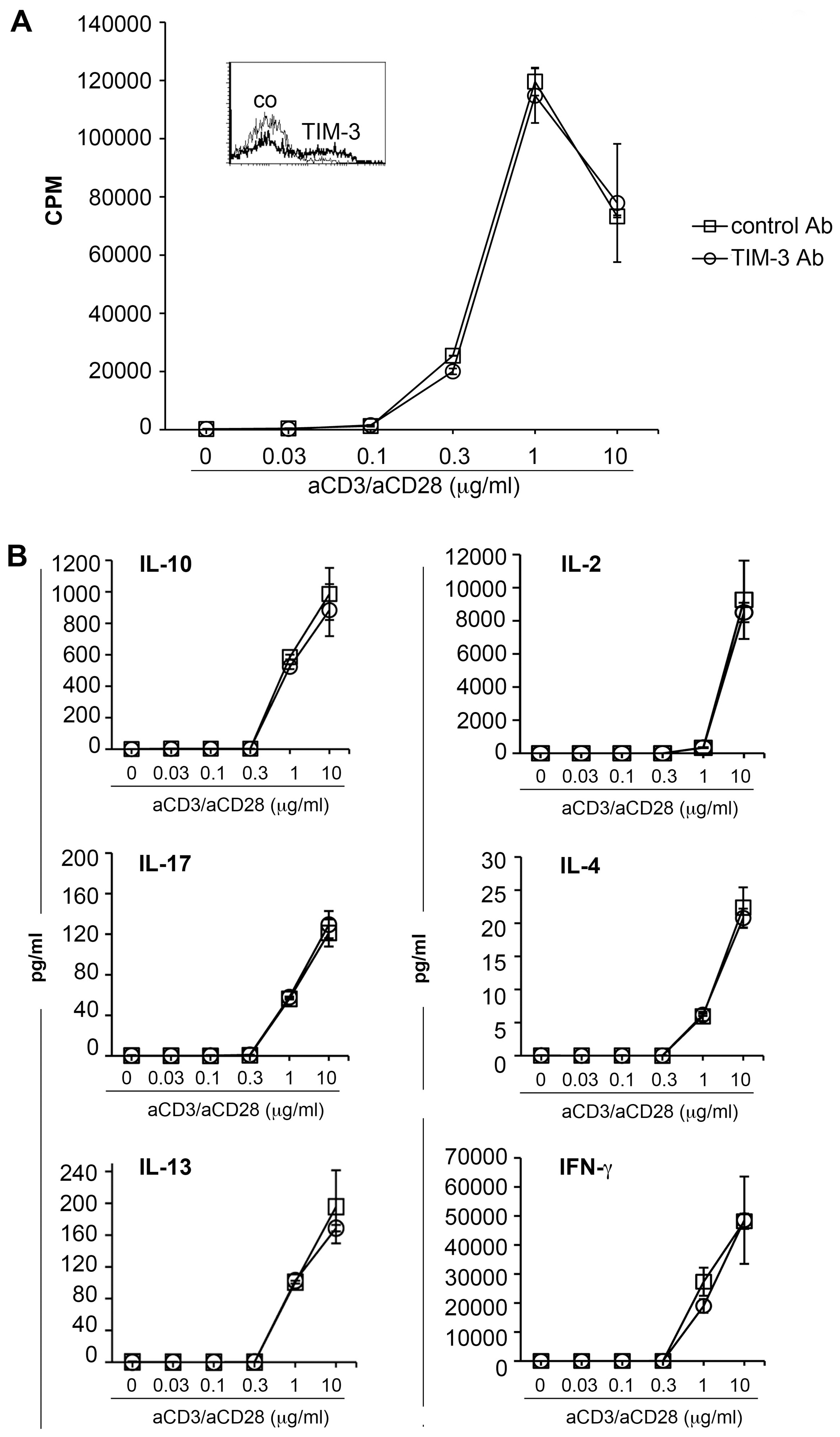 TIM-3 antibodies do not affect human T cell activation.