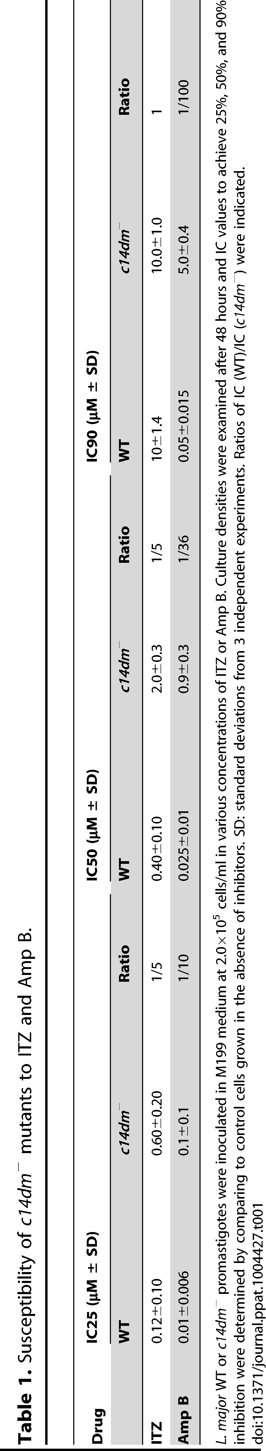 Susceptibility of <i>c14dm</i><sup>−</sup> mutants to ITZ and Amp B.