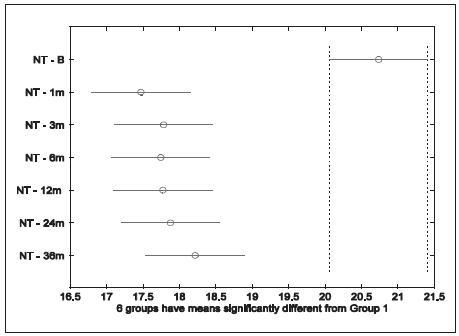 Nitrooční tlak za 1, 3, 6,12, 24 a 36 měsíců po SLT (95% konfidenční intervaly)