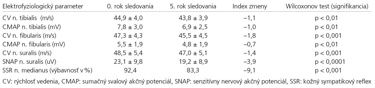 Vodivostné štúdie – longitudinálne zmeny za päť rokov (n = 66).