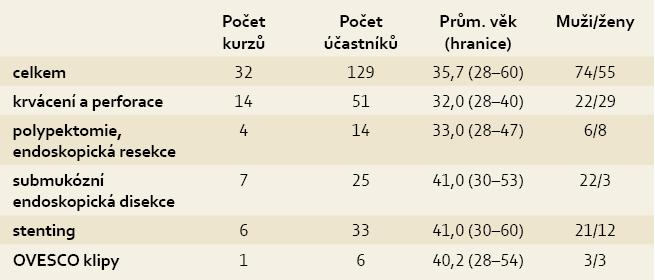 Celková charakteristika kurzů a účastníků. Tab. 1. Overall characteristics of courses and participants.