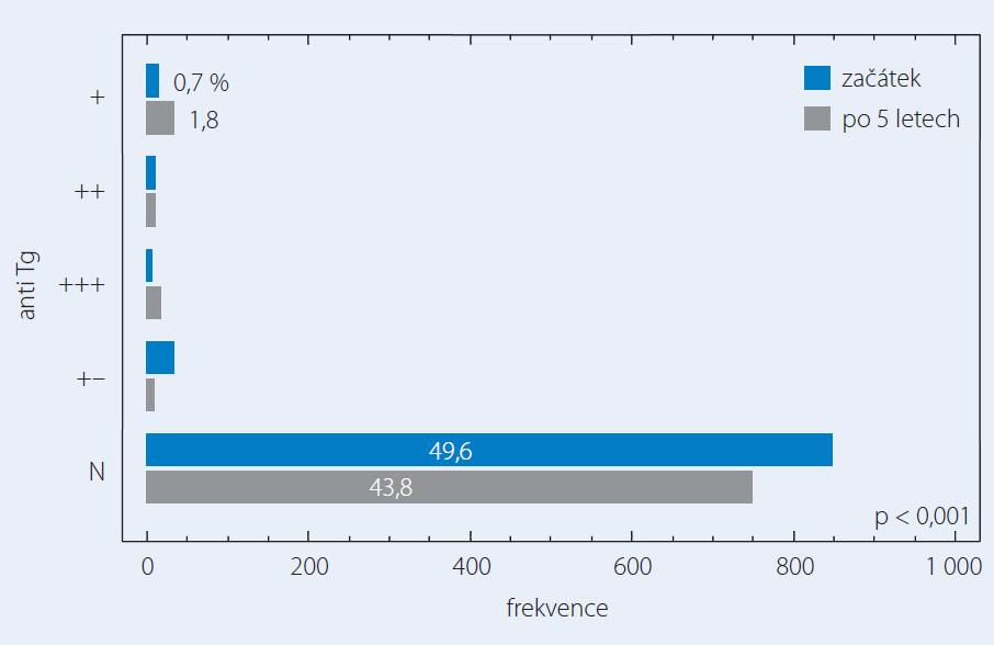 Změny prevalence anti Tg protilátek – dospělí (n = 1 707).