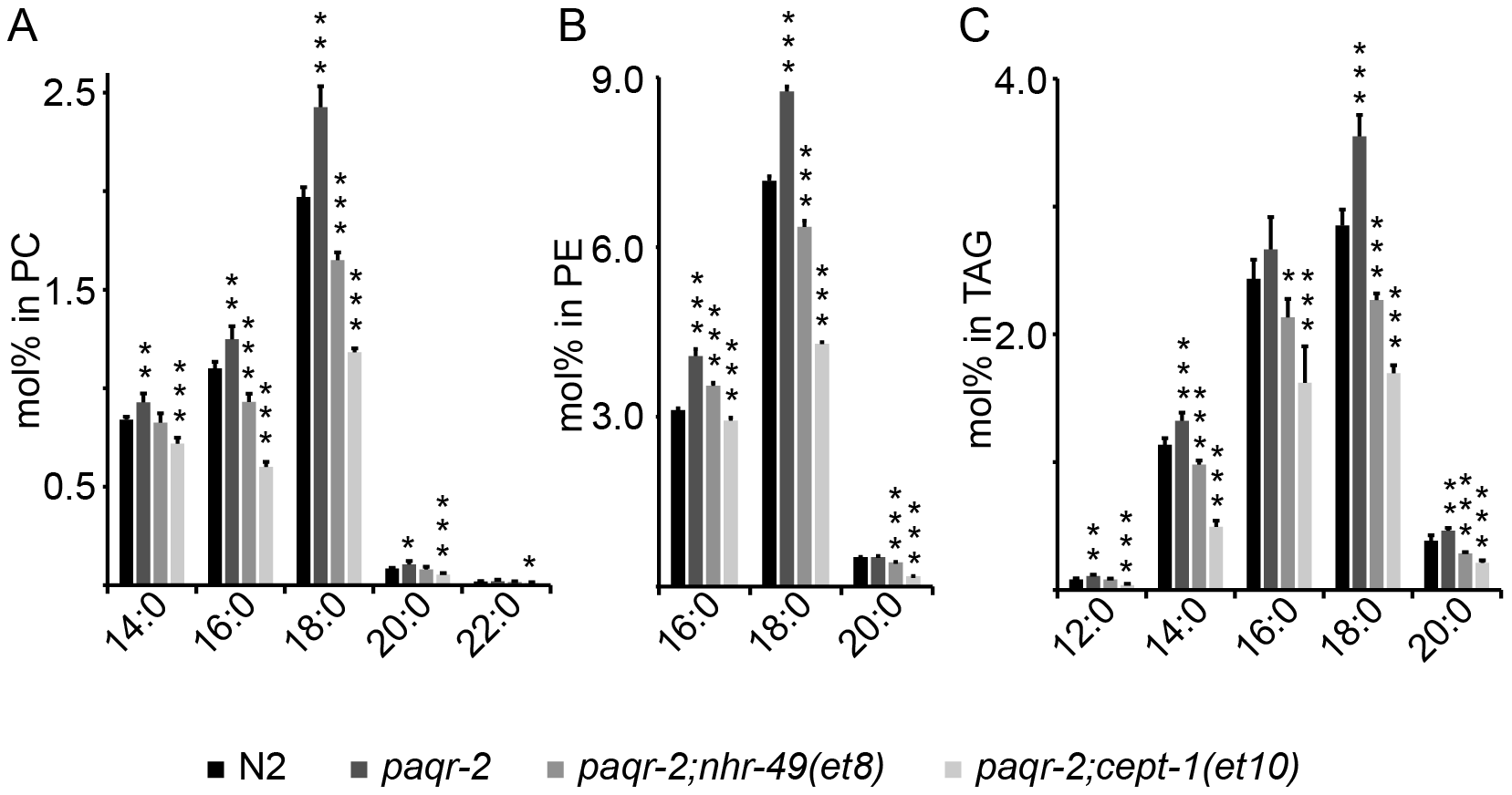 Fatty acid composition defects in the <i>paqr-2</i> mutant.