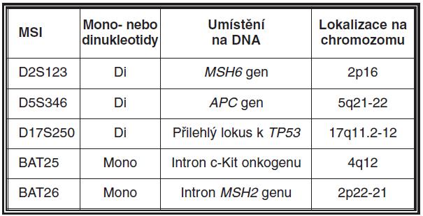 Mikrosatelitní panel doporučený k detekci mikrosatelitní nestability (MSI)