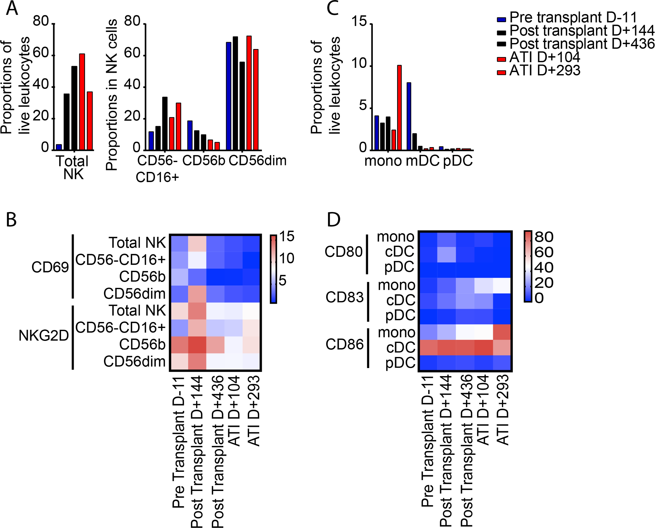 Longitudinal changes in innate immune cells.
