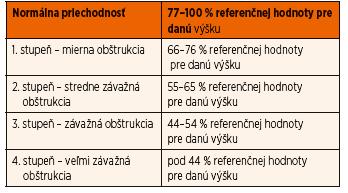 Klasifikácia stupňov nosovej obštrukcie.