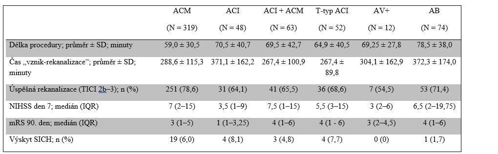 Srovnání klinického výsledku mezi jednotlivými povodími
