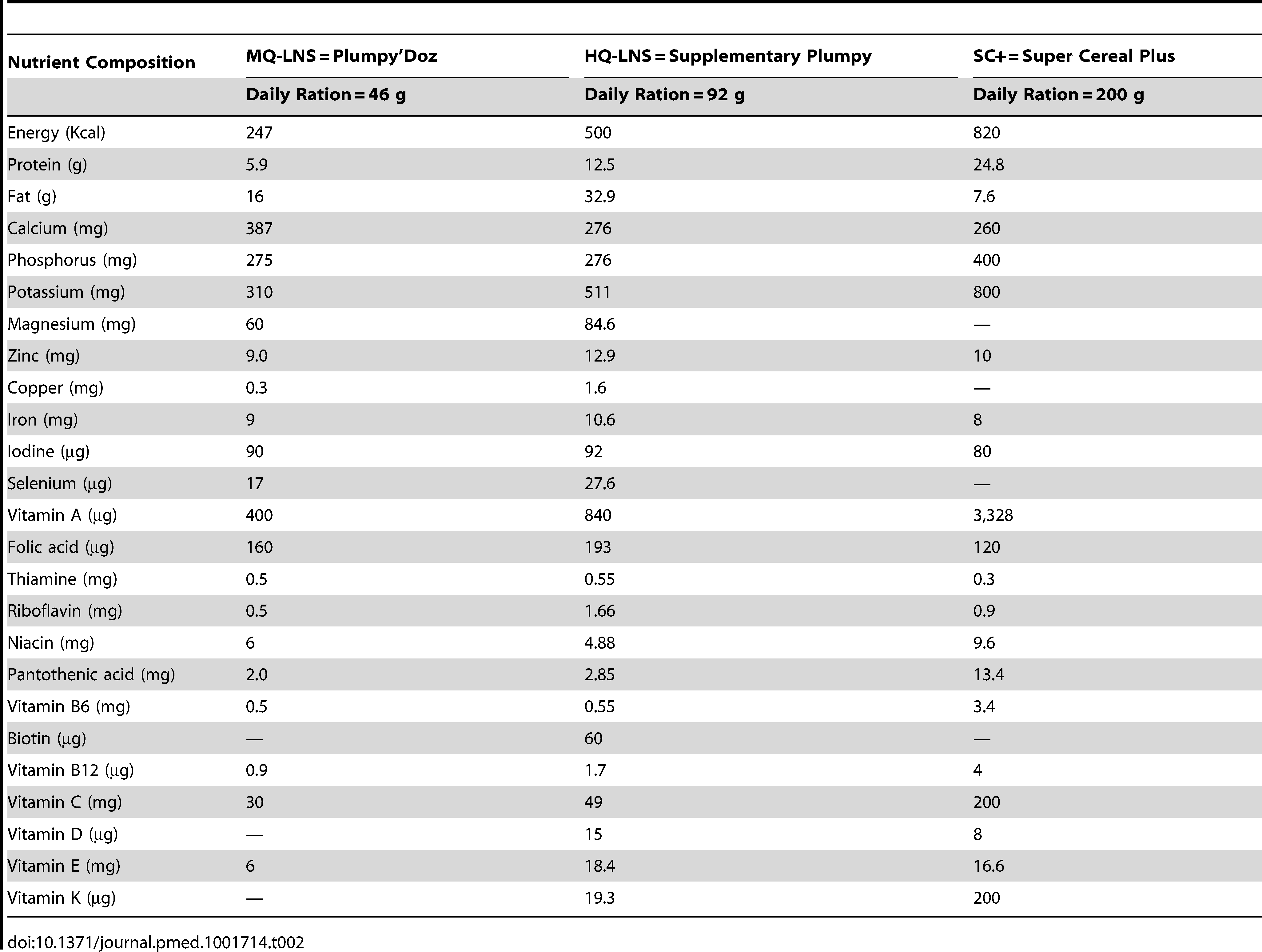 Nutrient composition of the nutritious supplementary foods used in this study per daily ration.