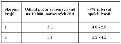 Tab. V Vrozené vady dýchací soustavy (Q30-Q34) - rozdíly podle krajů