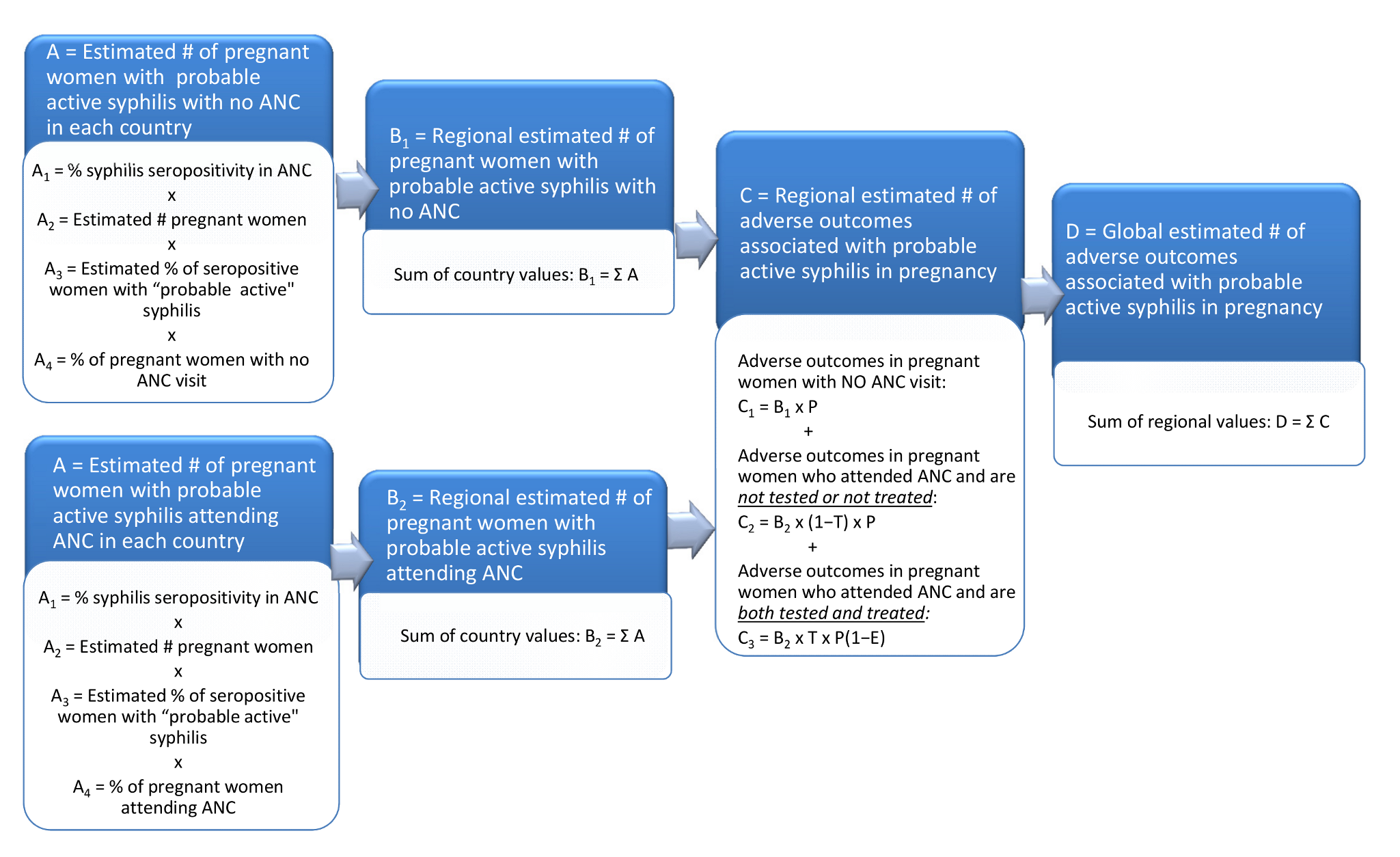 Flowchart of model to estimate number of adverse outcomes associated with syphilis in pregnancy.