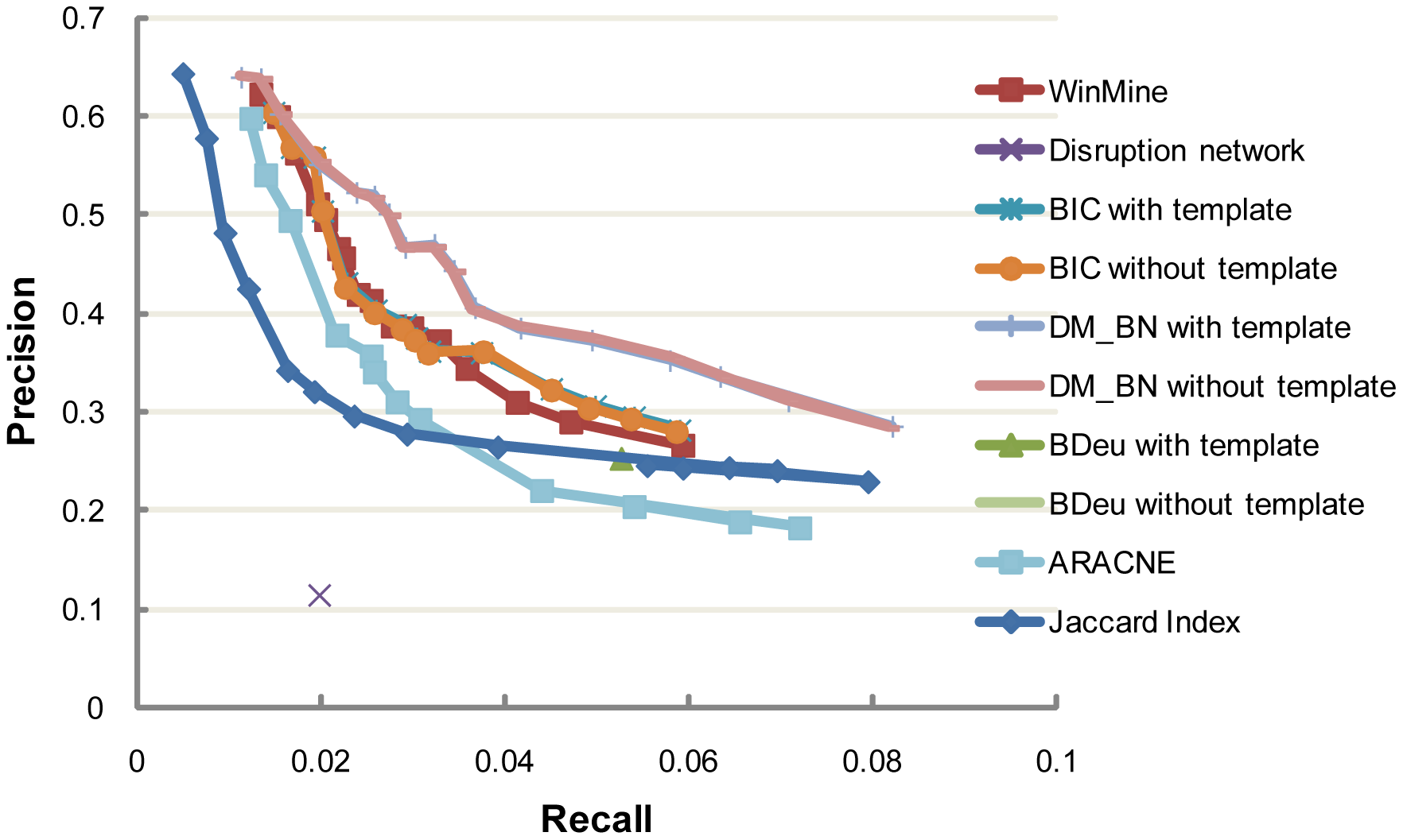 Precision and recall of networks inferred by DM_BN and by other network inference methods at various cutoffs.