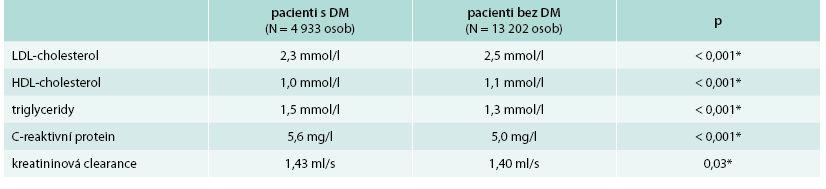 Vybrané laboratorní parametry ve studii IMPROVE-IT: pacienti s diabetes mellitus a pacienti bez diabetu před nasazením hypolipidemické terapie