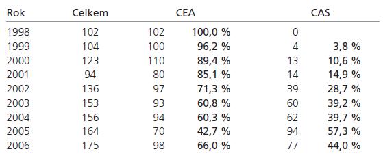 Poměr CEA a CAS na našem pracovišti.