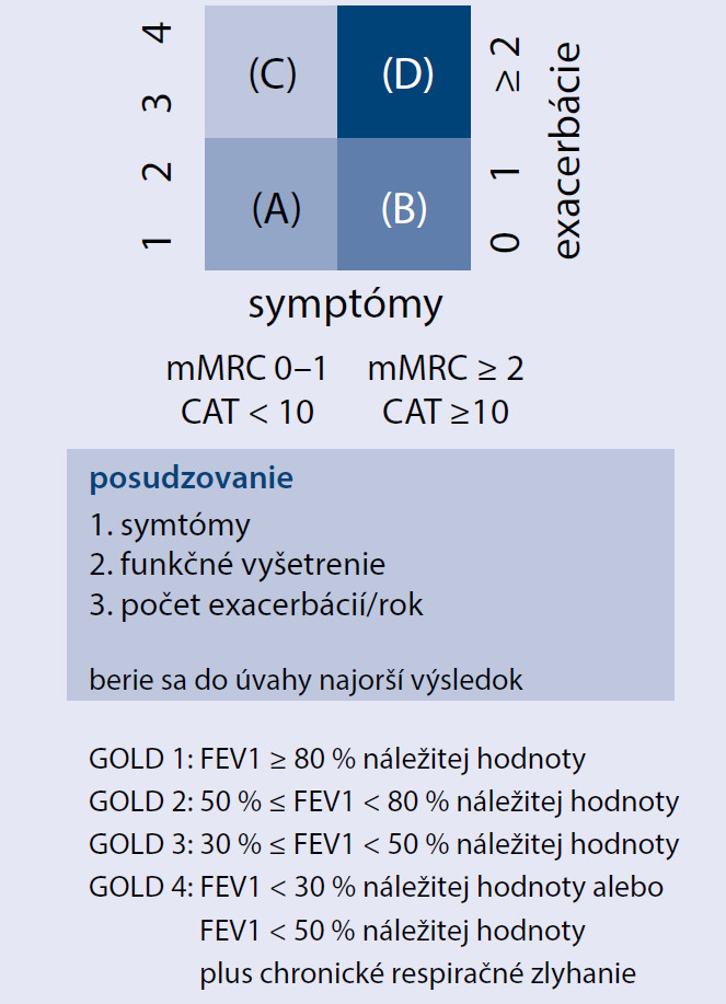 Schéma 1. Kombinované hodnotenie CHOCHP podľa GOLD 2011 [3]