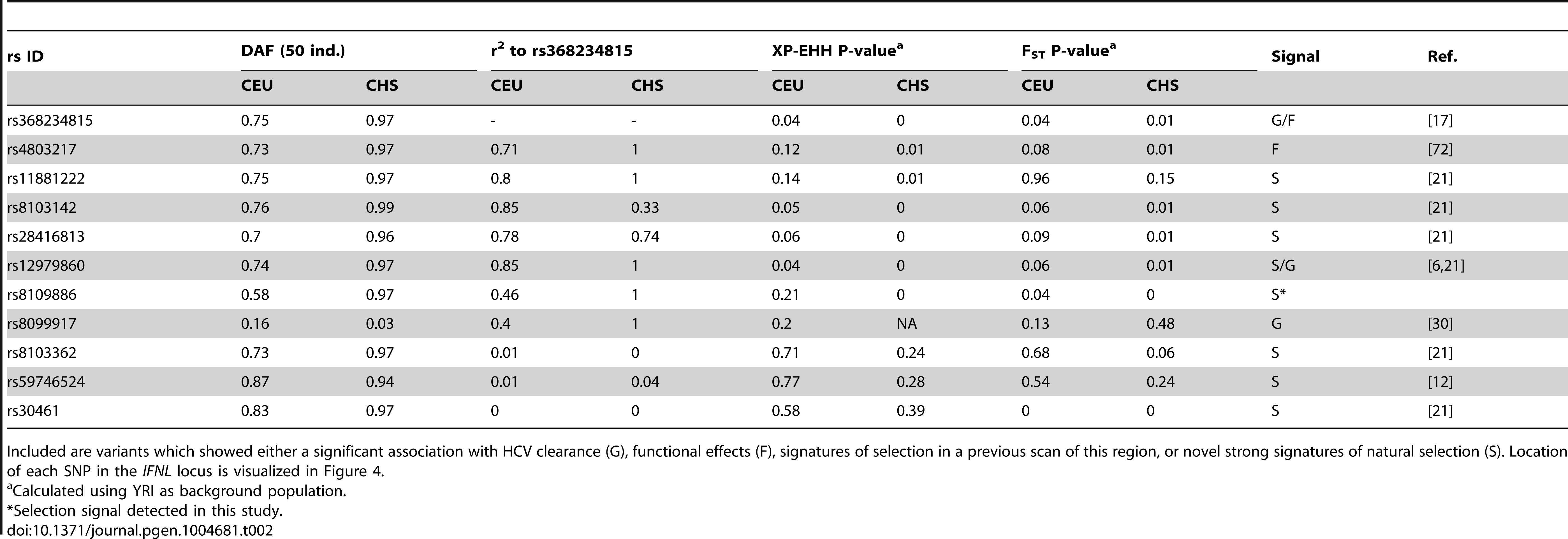 Derived allele frequency (DAF), LD to rs368234815, and signatures of selection (empirical P-values for F<sub>ST</sub> and XP-EHH) for other relevant SNPs across the <i>IFNL</i>-locus.
