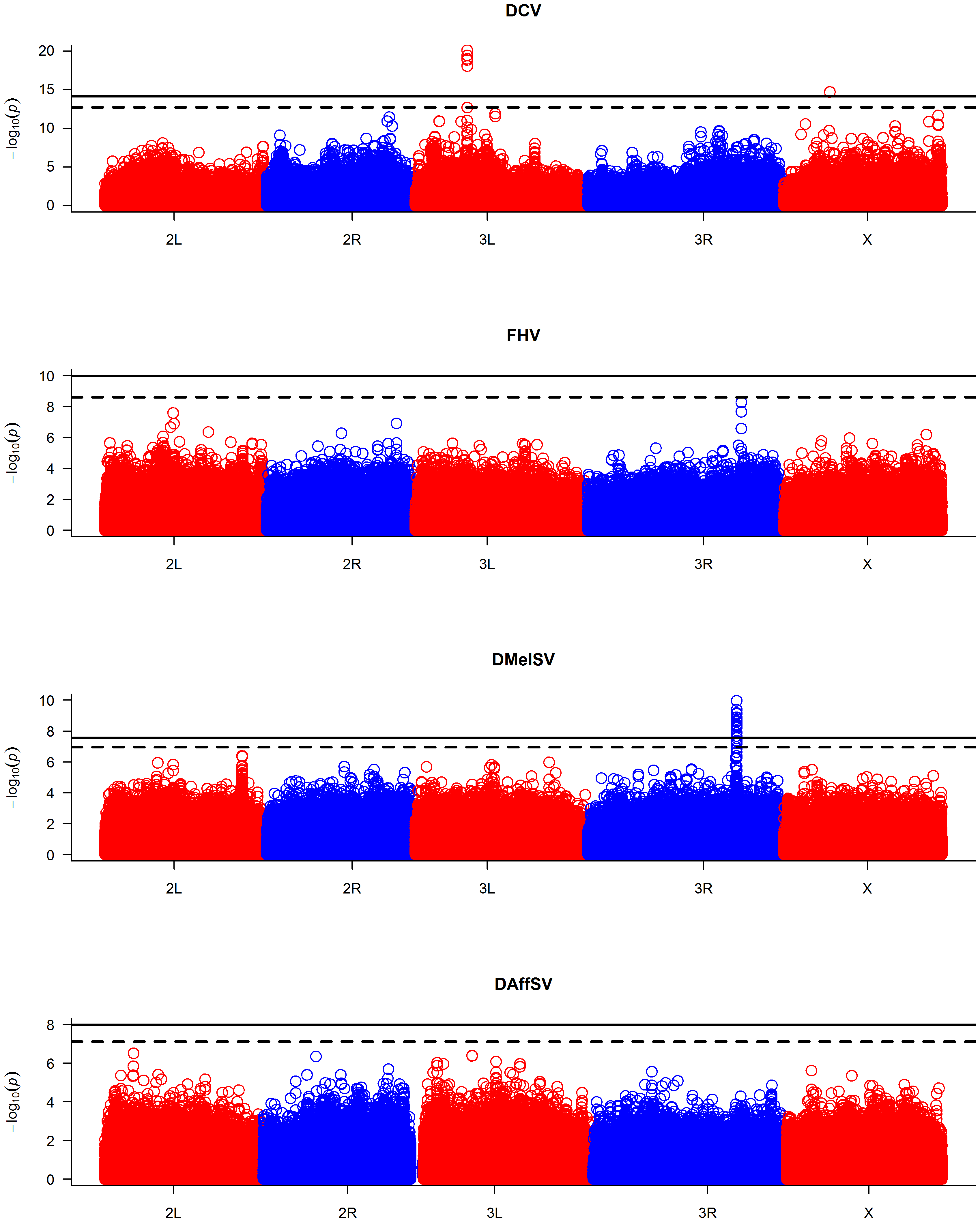 Manhattan plots of the <i>P</i>-values for the association between SNPs and virus resistance.