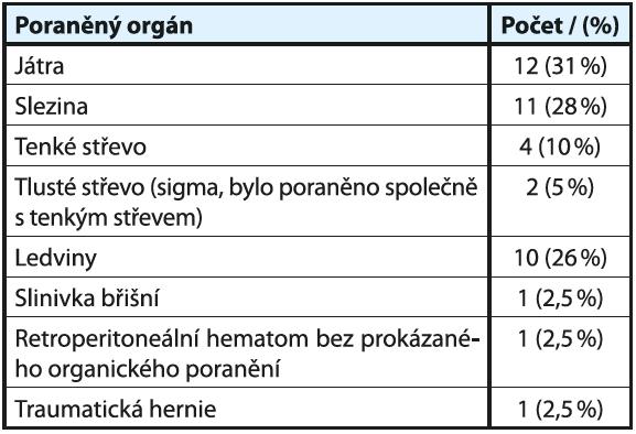 Poraněné orgány