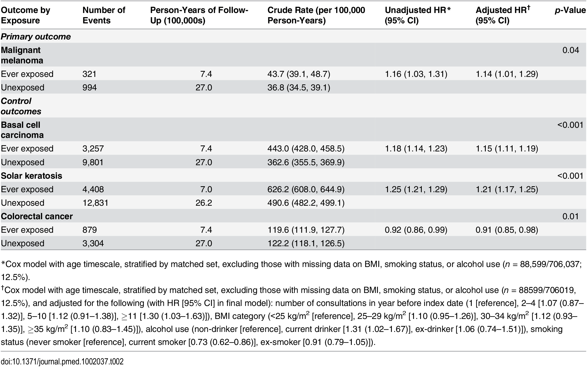 Crude rate for malignant melanoma and control outcomes by exposure to PDE5 inhibitors, and unadjusted and adjusted hazard ratios.