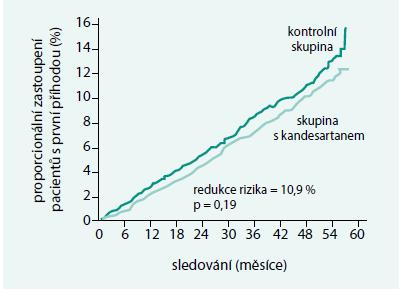 TROPHY – počet pacientů v kardiovaskulárním riziku