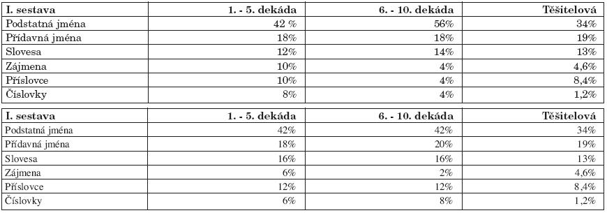 a. I. sestava – zastoupení slovních druhů. b. II. sestava – zastoupení slovních druhů.