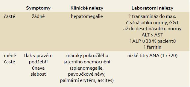 Symptomy, klinické a laboratorní známky NAFLD. Tab. 1. Symptoms, clinical and laboratory findings.