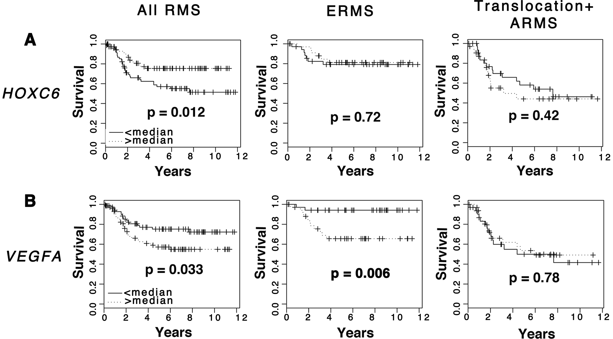 Elevated <i>VEGFA</i> expression correlates with poor clinical outcome in rhabdomyosarcoma.