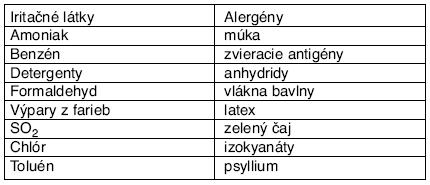 Niektoré látky navodzujúce profesionálnu rinitídu podľa DeBernarda